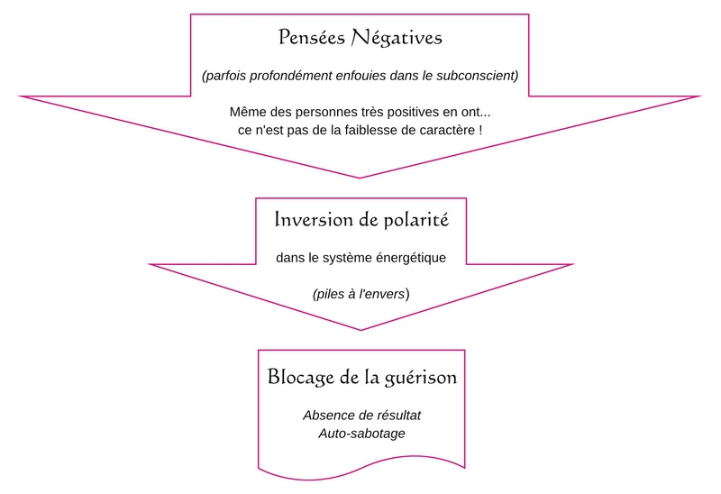 Inversion Psychologique en action